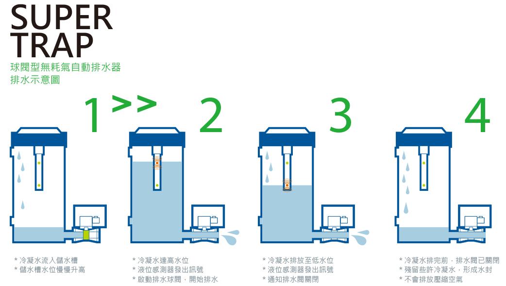 Super Trap 球閥型無耗氣自動排水器排水示意圖